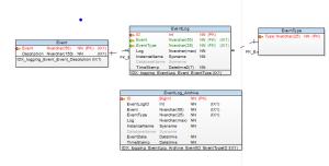DatabaseDiagramLogging