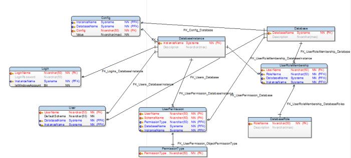 DatabaseDiagramRestore